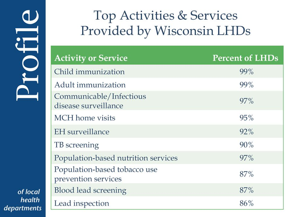 Top Activities & Services Provided by Wisconsin LHDs