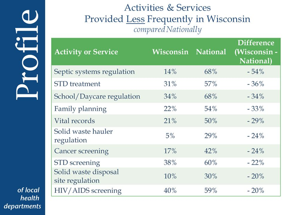 Activities & Services Provided Less Frequently in Wisconsin compared Nationally