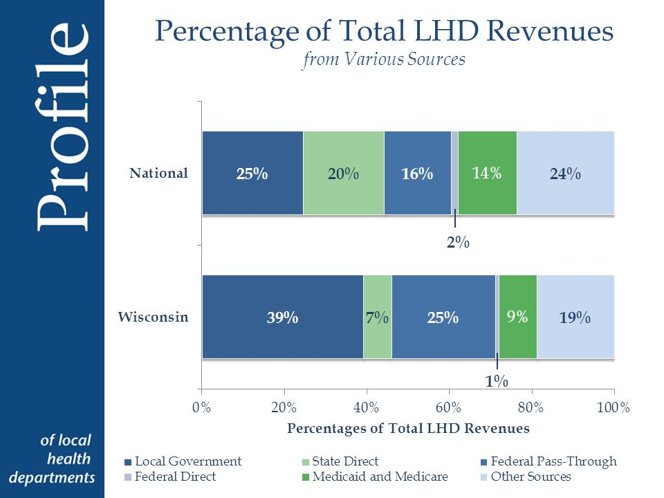 Mean Per Capita LHD Revenues from Selected Sources
