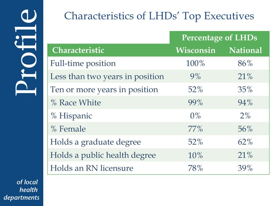 Characteristics of LHDs Top Executives