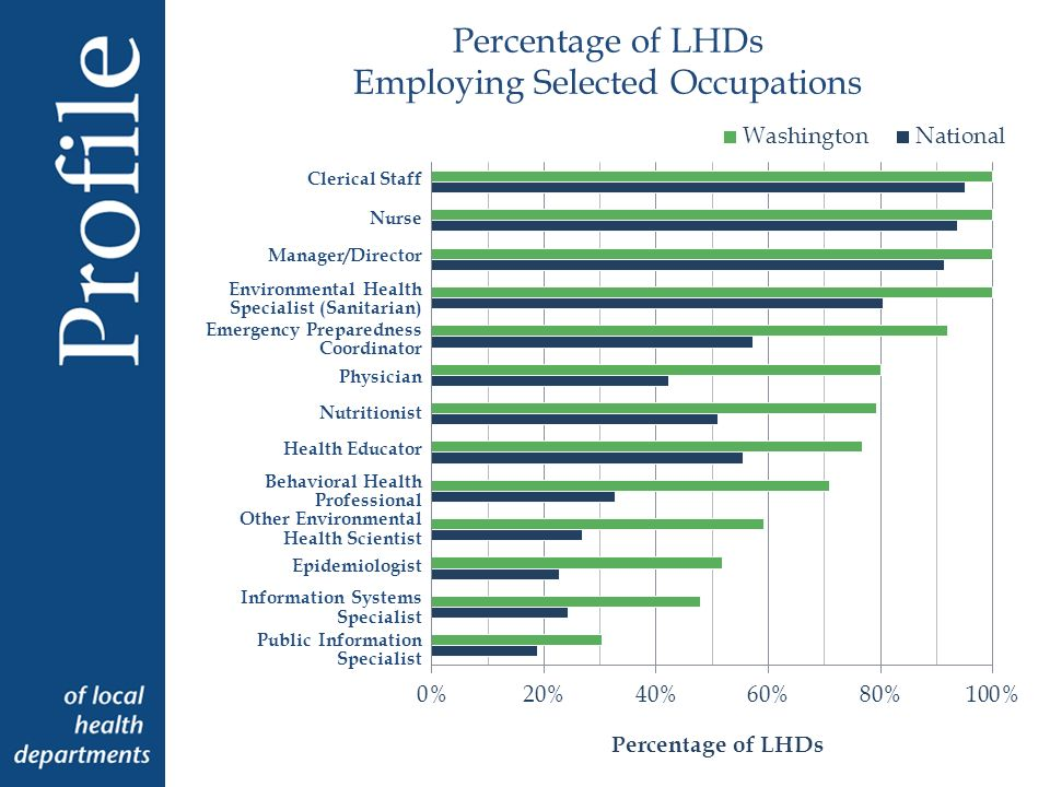 Percentage of LHDs Employing Selected Occupations Clerical Staff Nurse Manager/Director Environmental Health Specialist (Sanitarian) Emergency Preparedness Coordinator Physician Nutritionist Health Educator Behavioral Health Professional Other Environmental Health Scientist Epidemiologist Information Systems Specialist Public Information Specialist