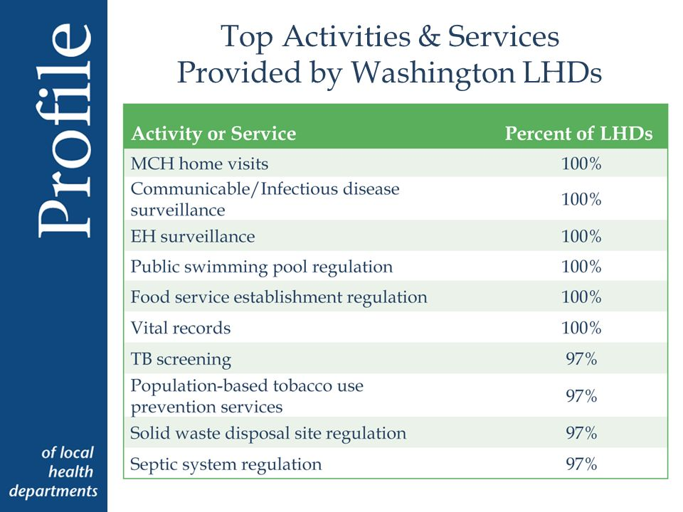 Top Activities & Services Provided by Washington LHDs