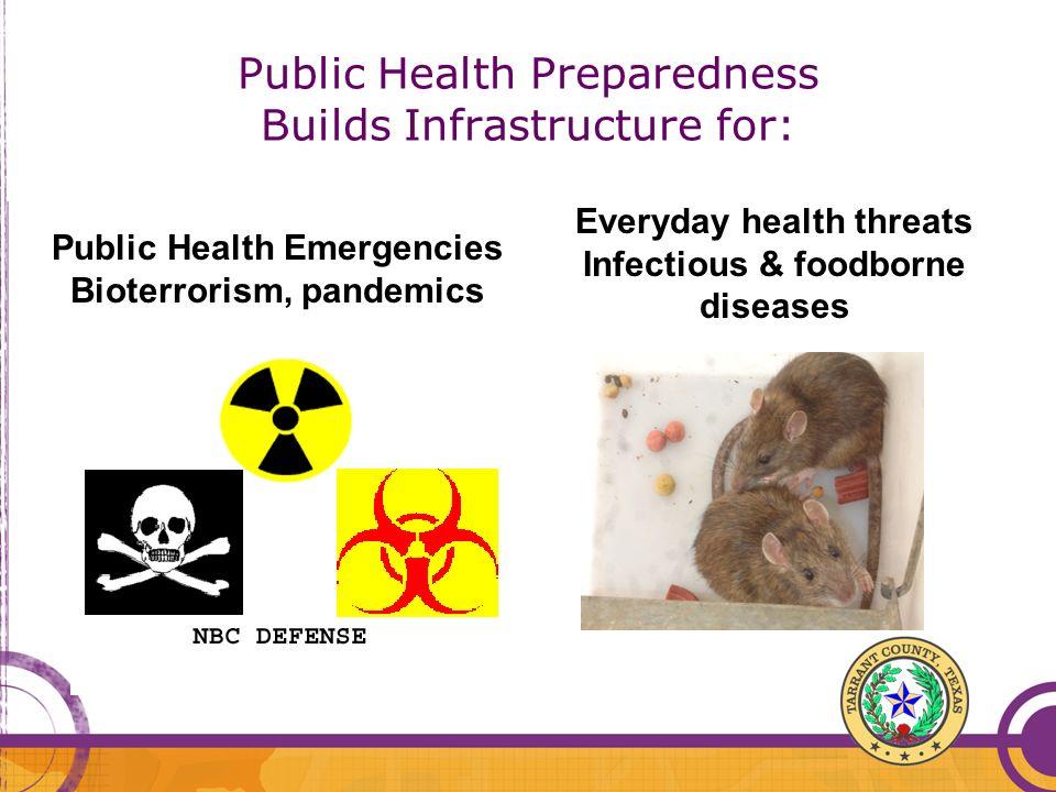 Public Health Preparedness Builds Infrastructure for: Public Health Emergencies Bioterrorism, pandemics Everyday health threats Infectious & foodborne