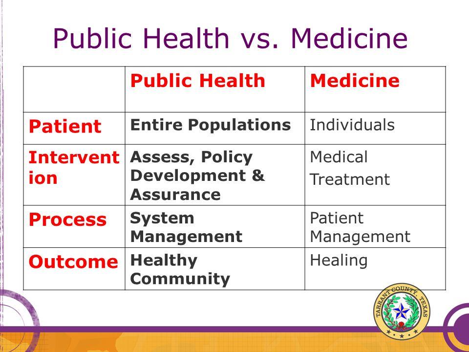 Public Health vs. Medicine Public HealthMedicine Patient Entire PopulationsIndividuals Intervent ion Assess, Policy Development & Assurance Medical Tr
