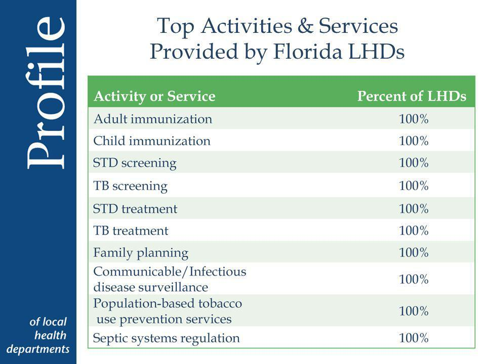 Top Activities & Services Provided by Florida LHDs