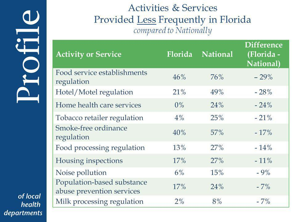 Activities & Services Provided Less Frequently in Florida compared to Nationally