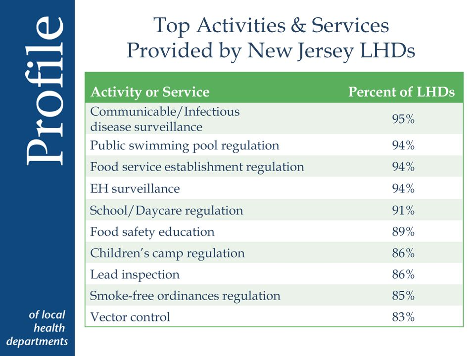 Top Activities & Services Provided by New Jersey LHDs