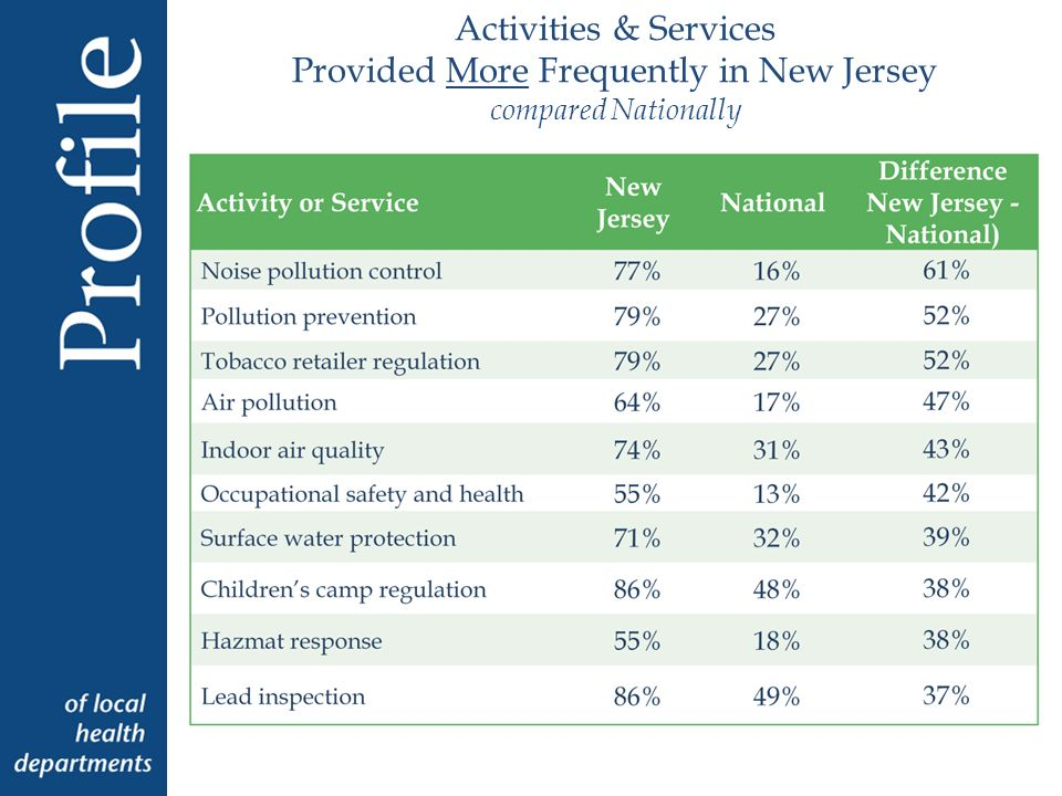 Activities & Services Provided More Frequently in New Jersey compared Nationally