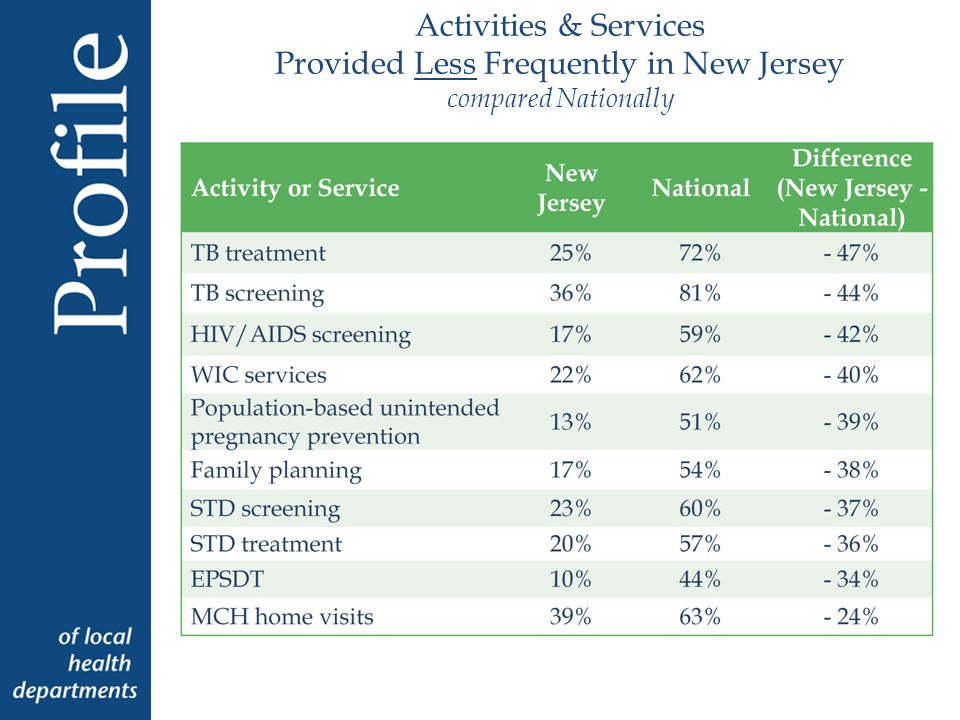 Activities & Services Provided Less Frequently in New Jersey compared Nationally