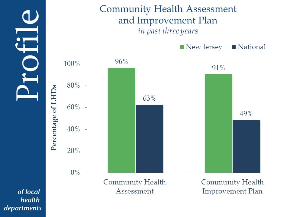 Community Health Assessment and Improvement Plan in past three years