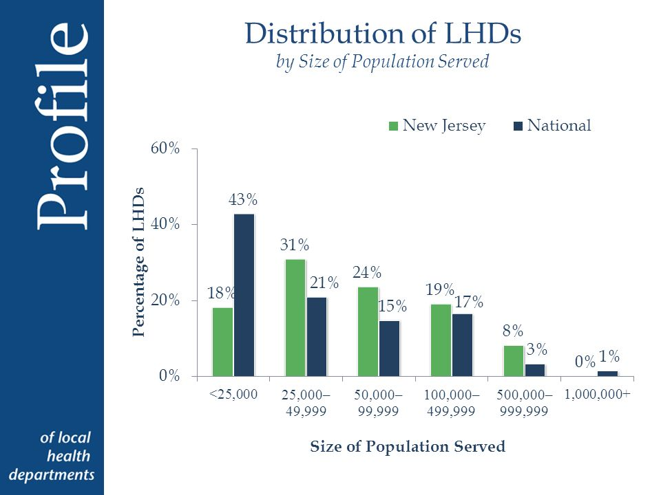 Distribution of Total Annual LHD Expenditures