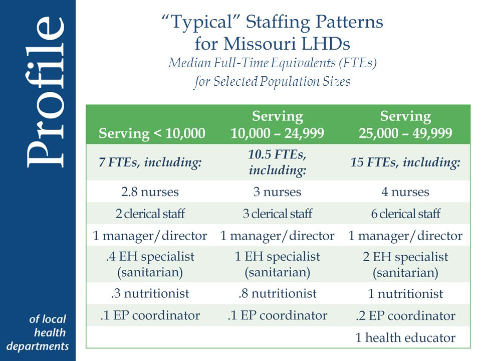 Typical Staffing Patterns for Missouri LHDs Median Full-Time Equivalents (FTEs) for Selected Population Sizes