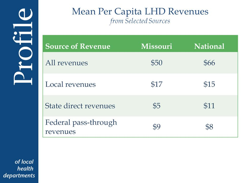 Characteristics of LHDs Top Executives * Low item response rate for Missouri LHDs