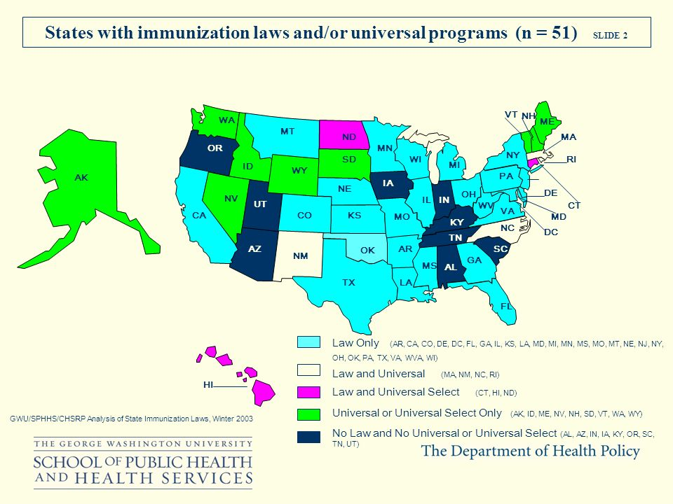 States with immunization laws and/or universal programs (n = 51) SLIDE 2 GWU/SPHHS/CHSRP Analysis of State Immunization Laws, Winter 2003 WA OR ID MT