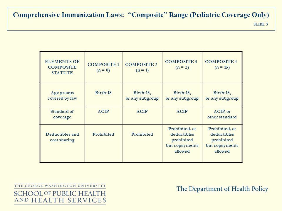 Comprehensive Immunization Laws: Composite Range (Pediatric Coverage Only) SLIDE 5 ELEMENTS OF COMPOSITE STATUTE COMPOSITE 1 (n = 0) COMPOSITE 2 (n =