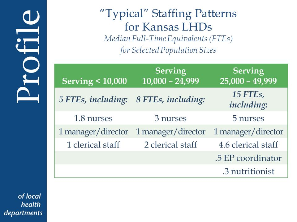 Typical Staffing Patterns for Kansas LHDs Median Full-Time Equivalents (FTEs) for Selected Population Sizes