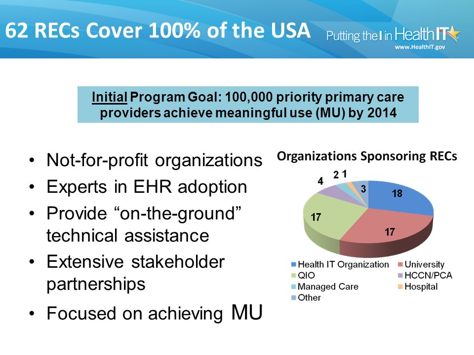 62 RECs Cover 100% of the USA Not-for-profit organizations Experts in EHR adoption Provide on-the-ground technical assistance Extensive stakeholder partnerships Focused on achieving MU Initial Program Goal: 100,000 priority primary care providers achieve meaningful use (MU) by 2014