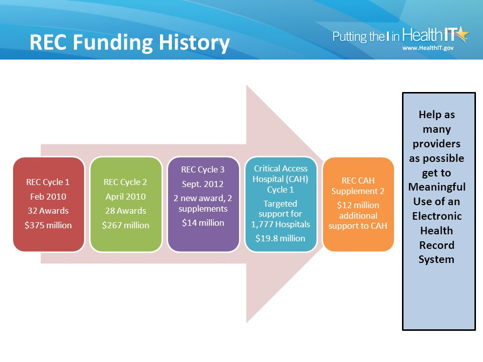 REC Funding History REC Cycle 1 Feb Awards $375 million REC Cycle 2 April Awards $267 million REC Cycle 3 Sept.
