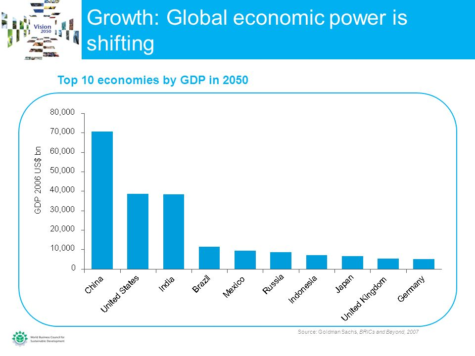 Growth: Global economic power is shifting Top 10 economies by GDP in 2050 Source: Goldman Sachs, BRICs and Beyond, 2007