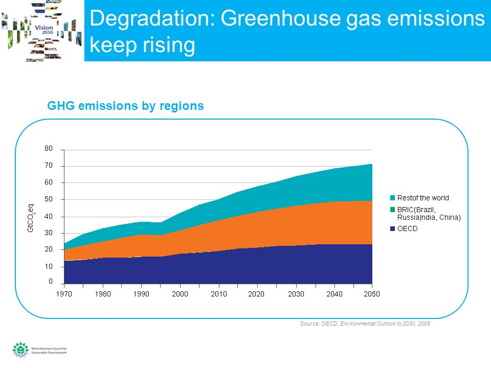 Degradation: Greenhouse gas emissions keep rising GHG emissions by regions Source: OECD, Environmental Outlook to 2030, 2008
