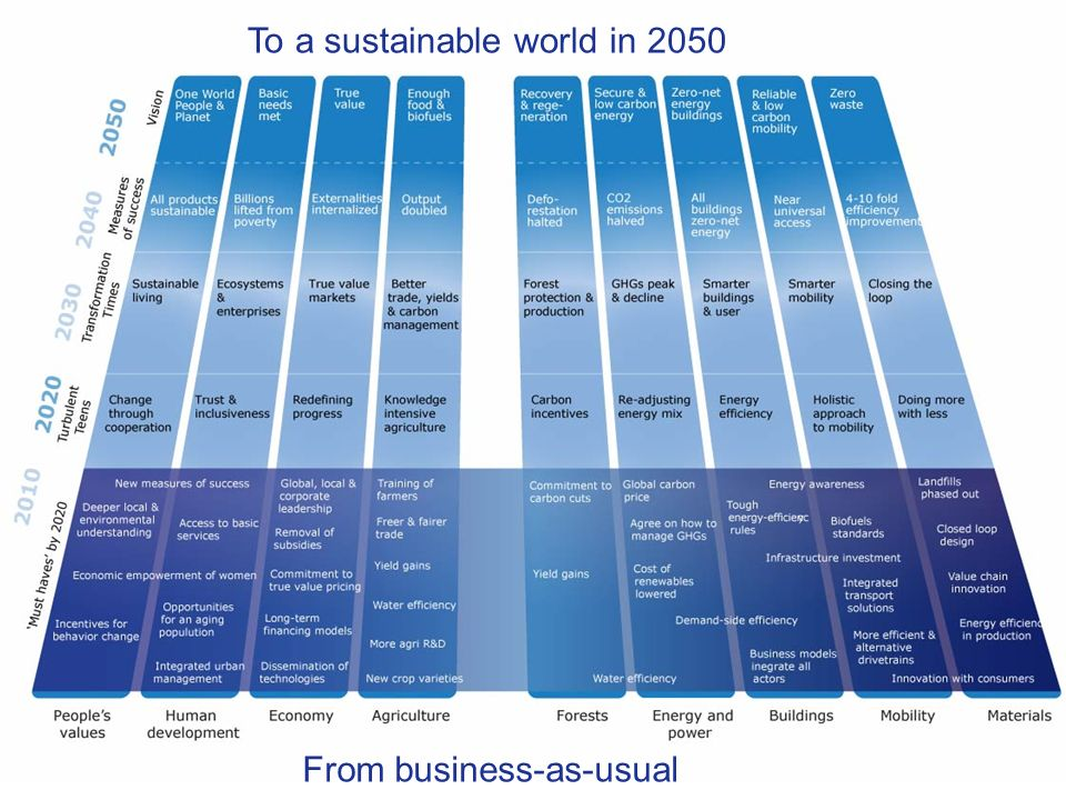 TODAY The pathway to Vision 2050 To a sustainable world in 2050 From business-as-usual
