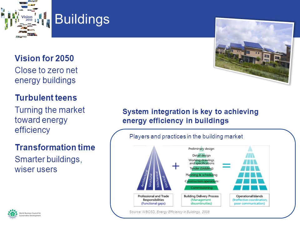 Buildings Vision for 2050 Close to zero net energy buildings Turbulent teens Turning the market toward energy efficiency Transformation time Smarter buildings, wiser users Source: WBCSD, Energy Efficiency in Buildings, 2008 Players and practices in the building market System integration is key to achieving energy efficiency in buildings