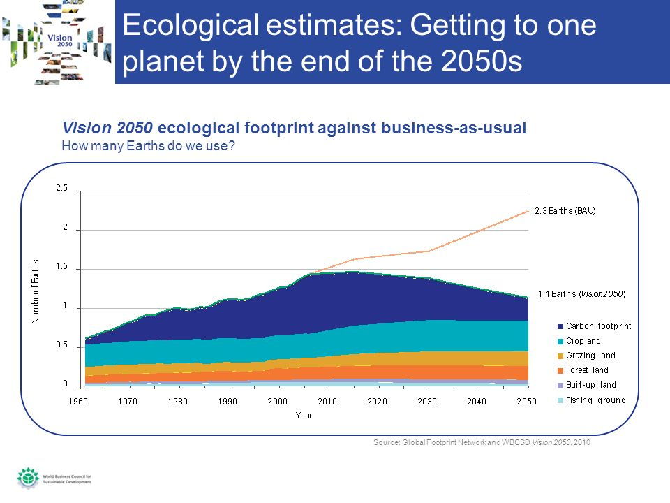 Ecological estimates: Getting to one planet by the end of the 2050s Vision 2050 ecological footprint against business-as-usual How many Earths do we use.