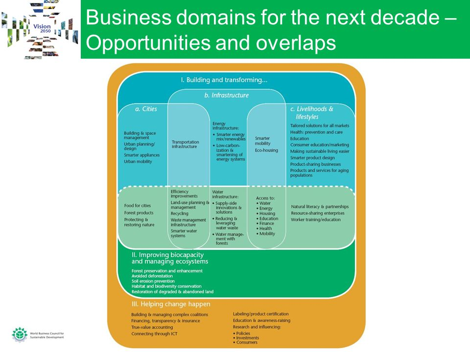 Business domains for the next decade – Opportunities and overlaps