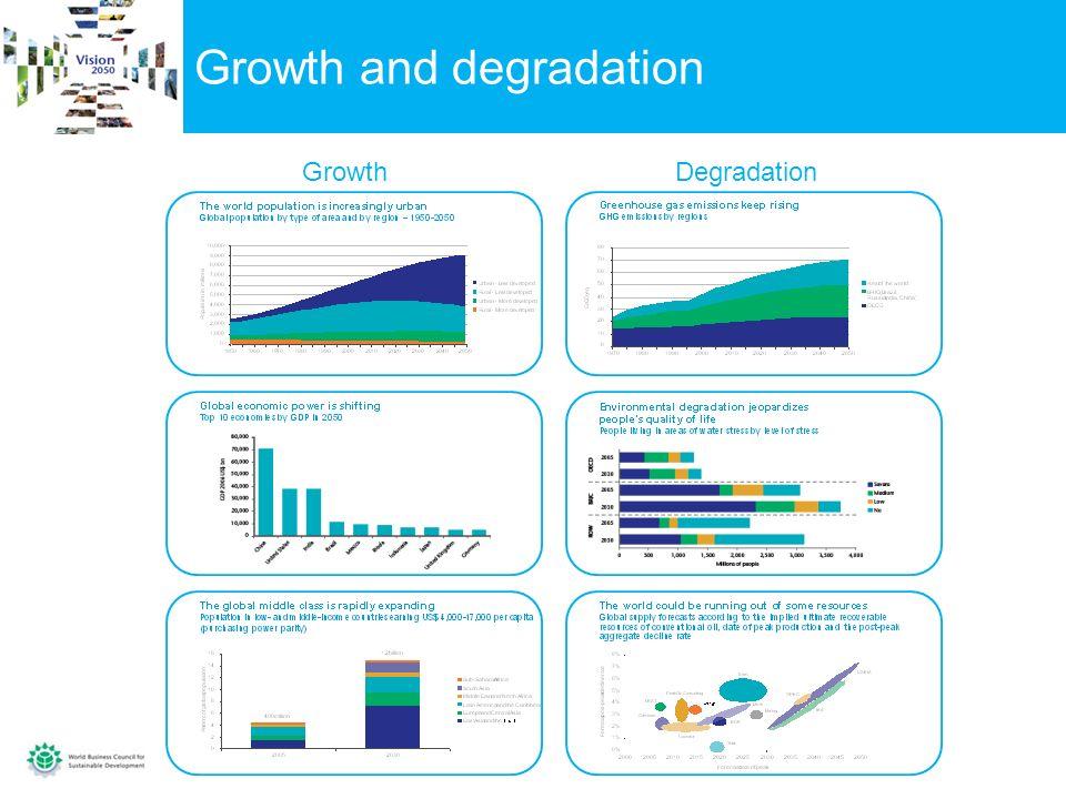 Growth and degradation GrowthDegradation