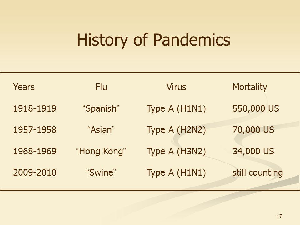 17 YearsFluVirusMortality 1918-1919 Spanish Type A (H1N1) 550,000 US 1957-1958 Asian Type A (H2N2)70,000 US 1968-1969 Hong Kong Type A (H3N2)34,000 US