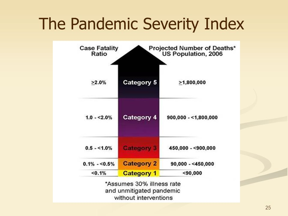25 The Pandemic Severity Index