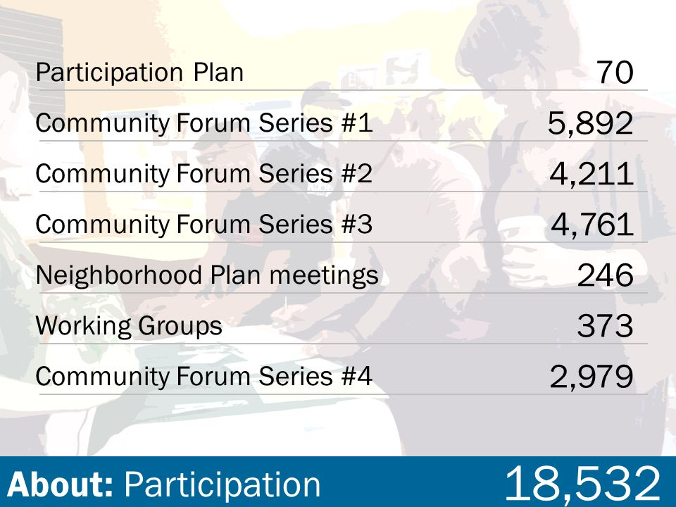 2,979 Community Forum Series #4 246 Neighborhood Plan meetings 373 Working Groups 70 Participation Plan Community Forum Series #1 5,892 Community Forum Series #2 4,211 Community Forum Series #3 4,761 About: Participation 18,532