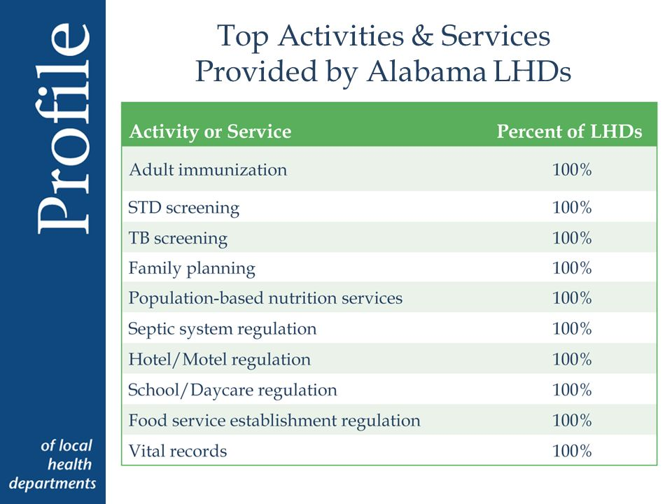Top Activities & Services Provided by Alabama LHDs