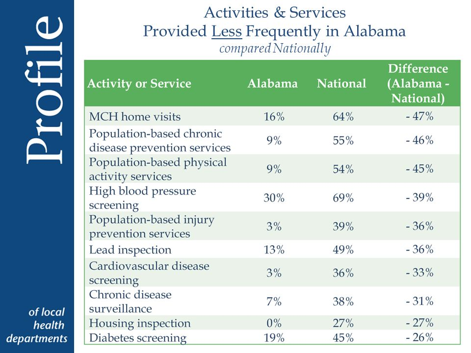Activities & Services Provided Less Frequently in Alabama compared Nationally