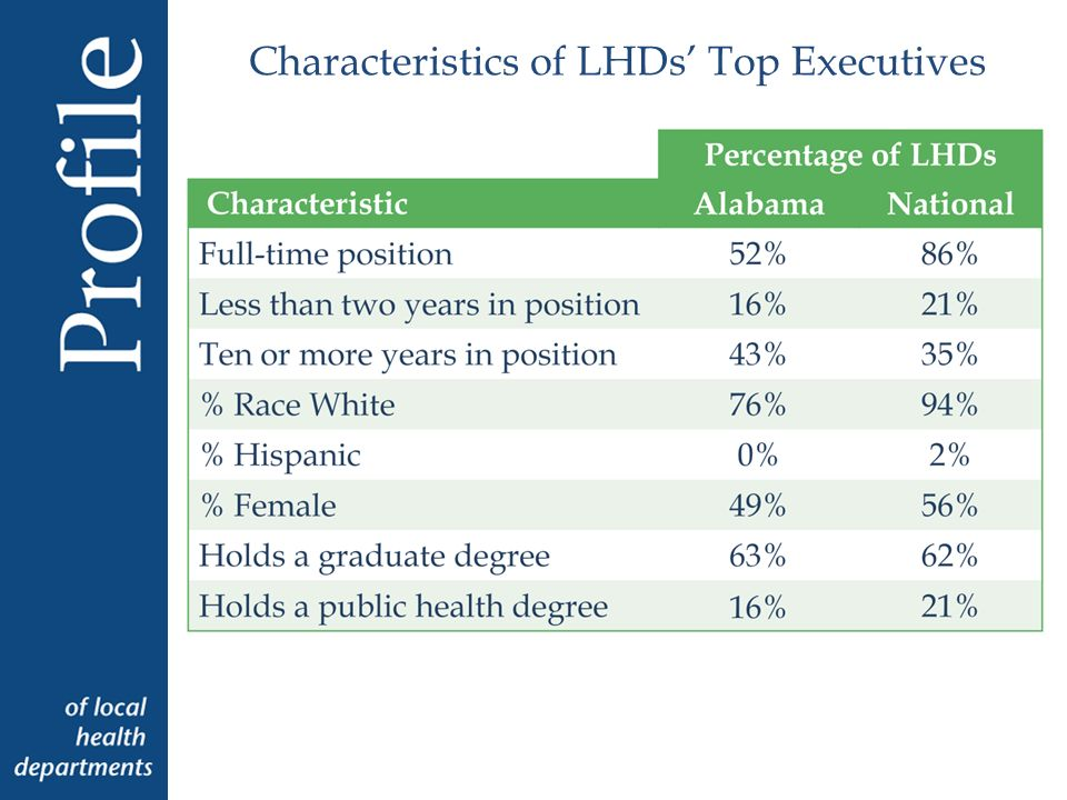 Percentage of LHDs Employing Selected Occupations Clerical Staff Nurse Environmental Health Specialist (Sanitarian) Behavioral Health Professional Nutritionist Manager/Director Emergency Preparedness Coordinator Other Environmental Health Scientist Physician Public Information Specialist Information Systems Specialist Epidemiologist Health Educator