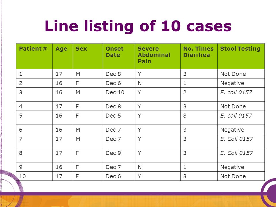 Line listing of 10 cases Patient #AgeSexOnset Date Severe Abdominal Pain No.