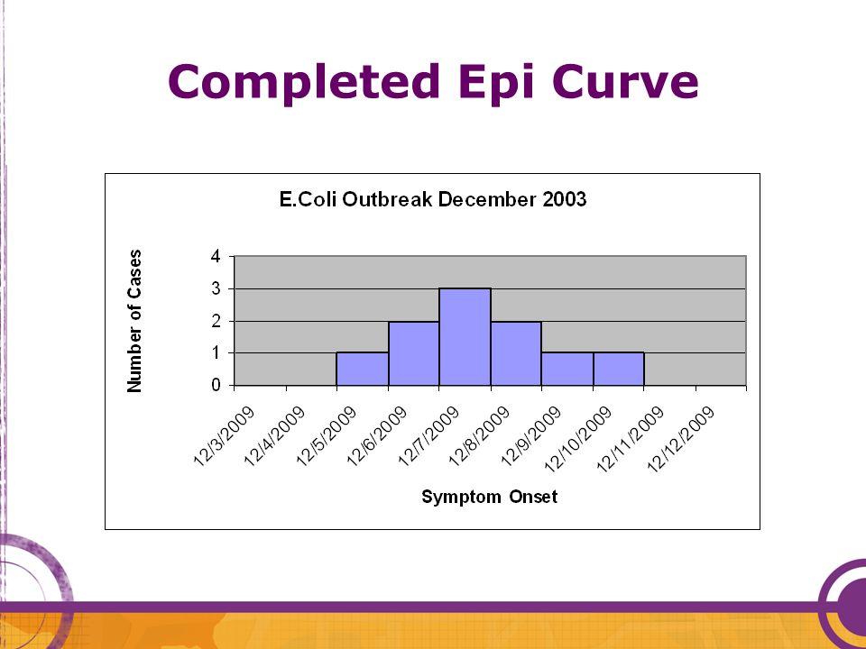 Completed Epi Curve
