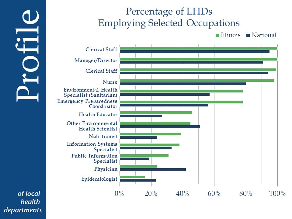 Percentage of LHDs Employing Selected Occupations Clerical Staff Manager/Director Clerical Staff Nurse Environmental Health Specialist (Sanitarian) Emergency Preparedness Coordinator Health Educator Other Environmental Health Scientist Nutritionist Information Systems Specialist Public Information Specialist Physician Epidemiologist
