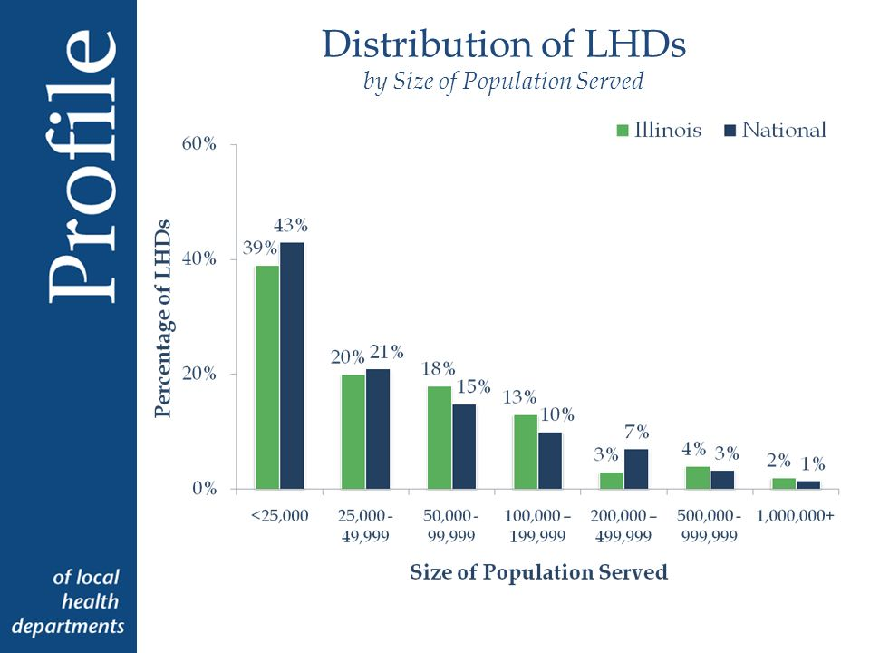 Distribution of LHDs by Size of Population Served