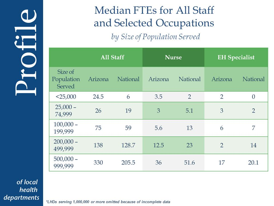 Median FTEs for All Staff and Selected Occupations by Size of Population Served *LHDs serving 1,000,000 or more omitted because of incomplete data
