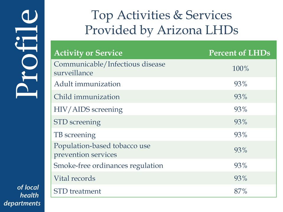 Top Activities & Services Provided by Arizona LHDs