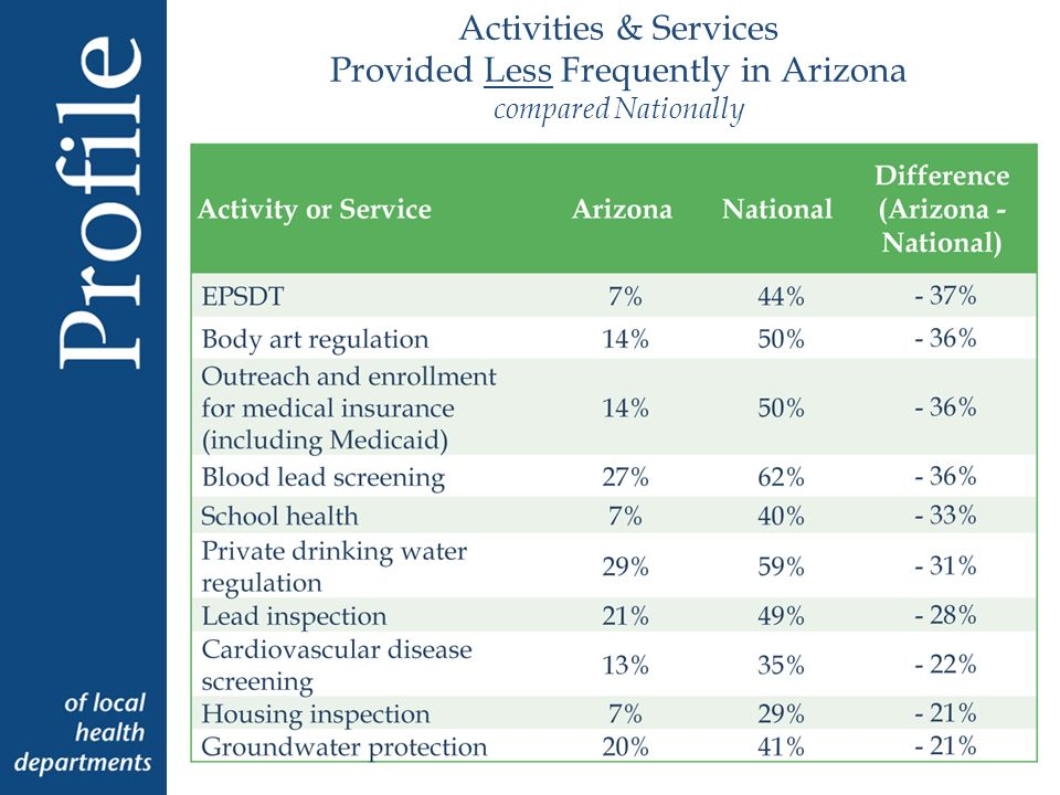 Activities & Services Provided Less Frequently in Arizona compared Nationally