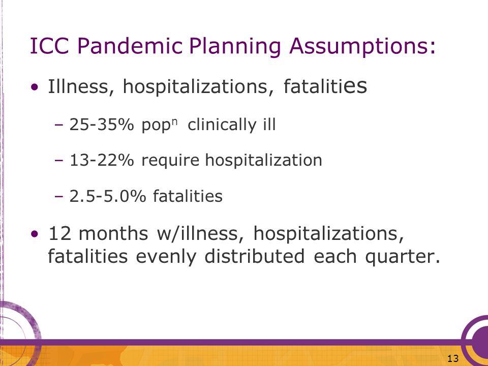 ICC Pandemic Planning Assumptions: Illness, hospitalizations, fataliti es –25-35% pop n clinically ill –13-22% require hospitalization –2.5-5.0% fatal