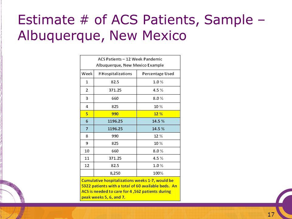 Estimate # of ACS Patients, Sample – Albuquerque, New Mexico 17