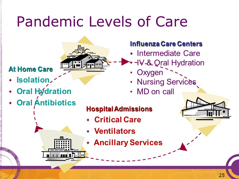 Pandemic Levels of Care At Home Care Isolation Oral Hydration Oral Antibiotics Influenza Care Centers Intermediate Care IV & Oral Hydration Oxygen Nur
