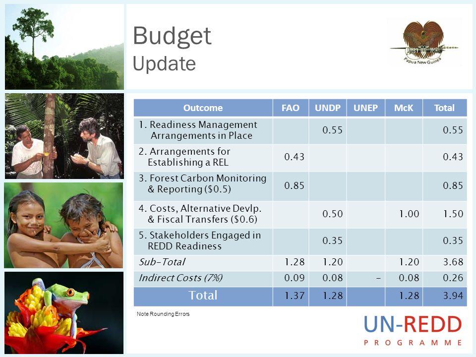 Budget Update OutcomeFAOUNDPUNEPMcKTotal 1. Readiness Management Arrangements in Place 0.55 2. Arrangements for Establishing a REL 0.43 3. Forest Carb