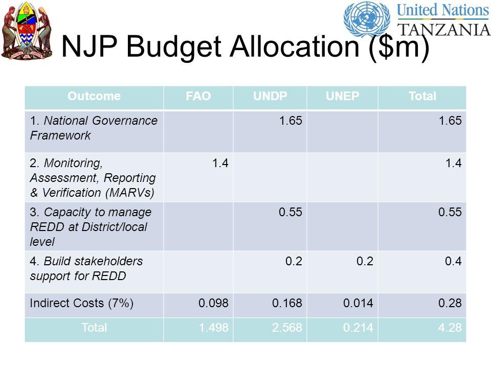 NJP Budget Allocation ($m) OutcomeFAOUNDPUNEPTotal 1. National Governance Framework 1.65 2. Monitoring, Assessment, Reporting & Verification (MARVs) 1