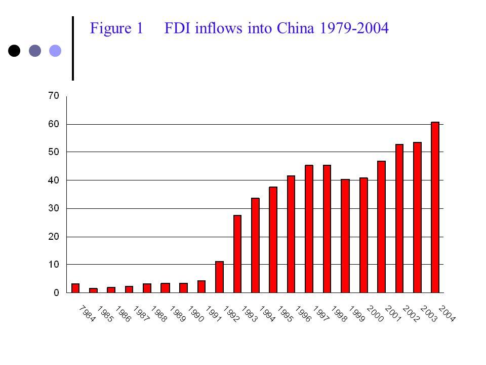 Table 1Key indicators of world powers, 1981-2004 USJapanGermanyUKChinaIndiaRussia Total GDP and trade volume 2004 (trillion US dollars) GDP Trade 11.7