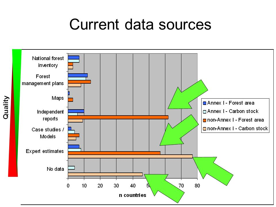 Current data sources Quality