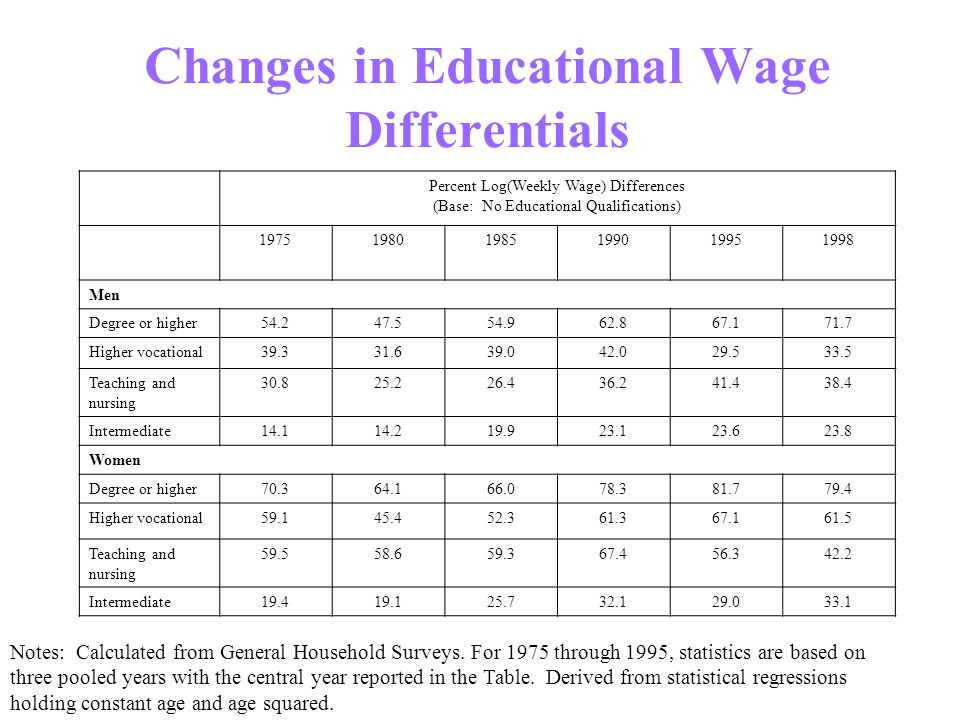Changes in Educational Wage Differentials Percent Log(Weekly Wage) Differences (Base: No Educational Qualifications) 197519801985199019951998 Men Degr